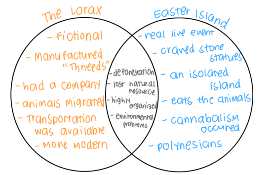 essay comparing easter island and the lorax